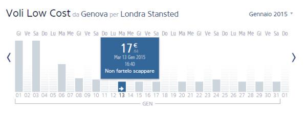 voli low cost per Londra Ryanair