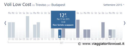 voli low cost Ryanair per Budapest 2015
