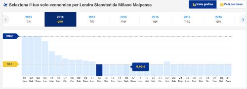 Voli low cost a 10€ per Londra da Milano
