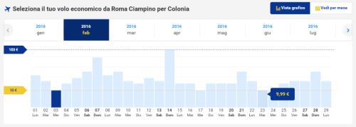 Voli low cost da Roma per Colonia