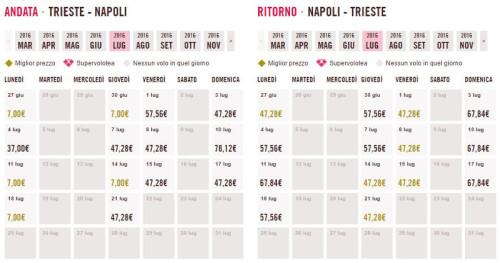 Voli a 7 euro Trieste Napoli